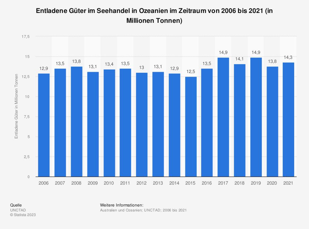 Statistik: Entladene Güter im Seehandel in Ozeanien im Zeitraum von 2006 bis 2017 (in Millionen Tonnen) | Statista