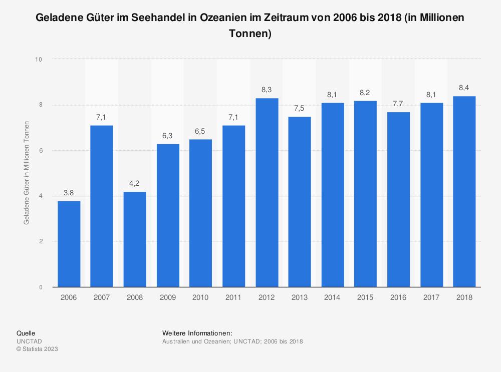Statistik: Geladene Güter im Seehandel in Ozeanien im Zeitraum von 2006 bis 2017 (in Millionen Tonnen) | Statista