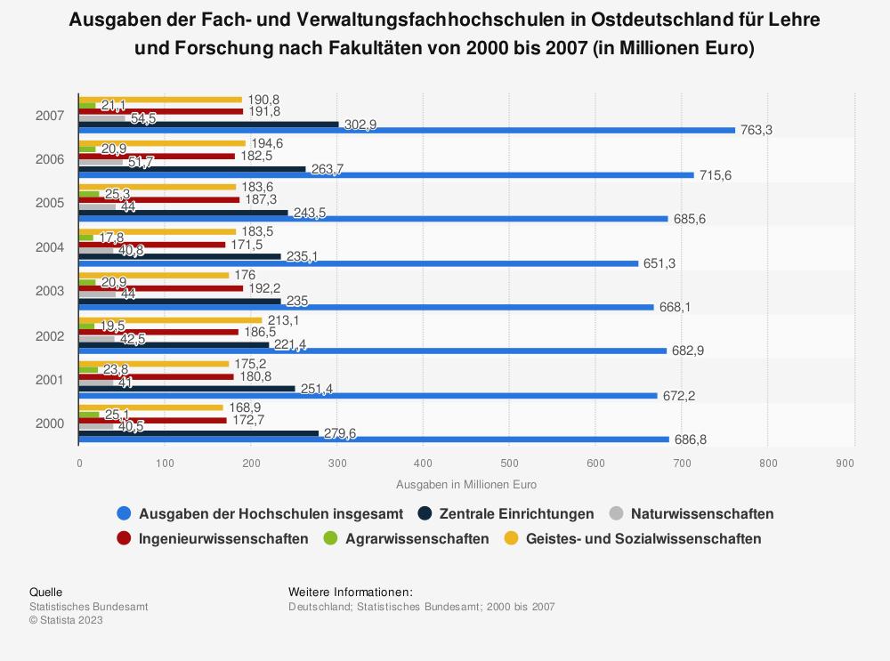 Statistik: Ausgaben der Fach- und Verwaltungsfachhochschulen in Ostdeutschland für Lehre und Forschung nach Fakultäten von 2000 bis 2007 (in Millionen Euro) | Statista