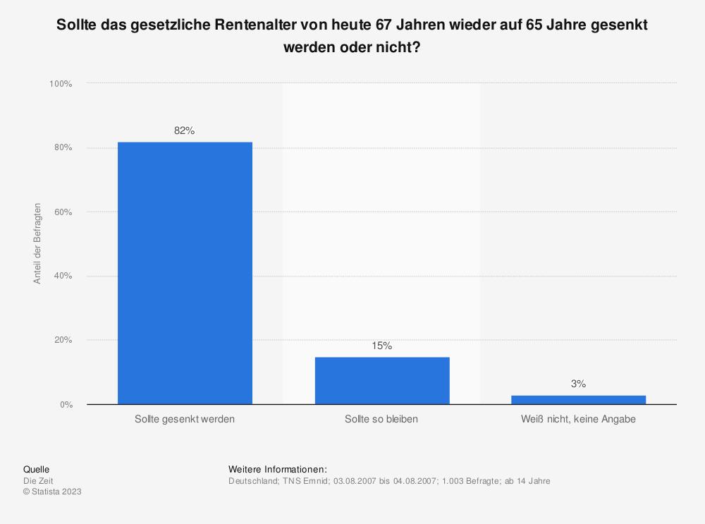Statistik: Sollte das gesetzliche Rentenalter von heute 67 Jahren wieder auf 65 Jahre gesenkt werden oder nicht? | Statista