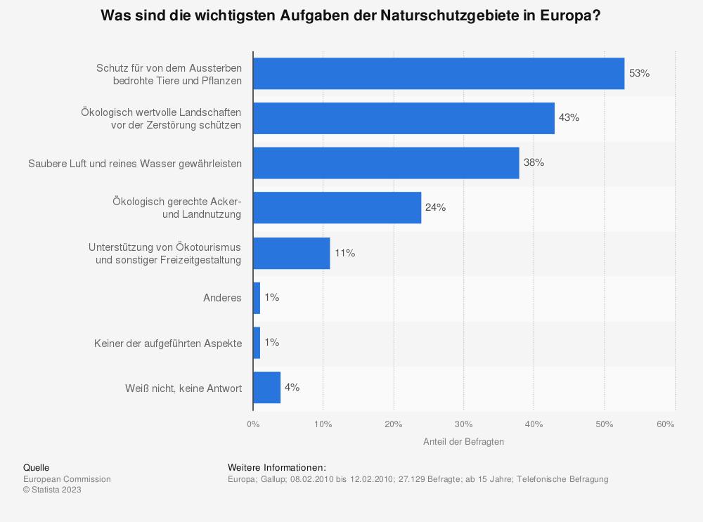 Statistik: Was sind die wichtigsten Aufgaben der Naturschutzgebiete in Europa? | Statista