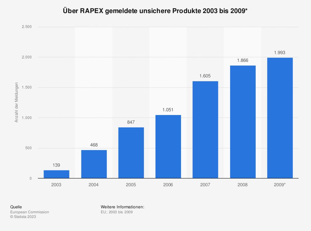 Statistik: Über RAPEX gemeldete unsichere Produkte 2003 bis 2009*   Statista