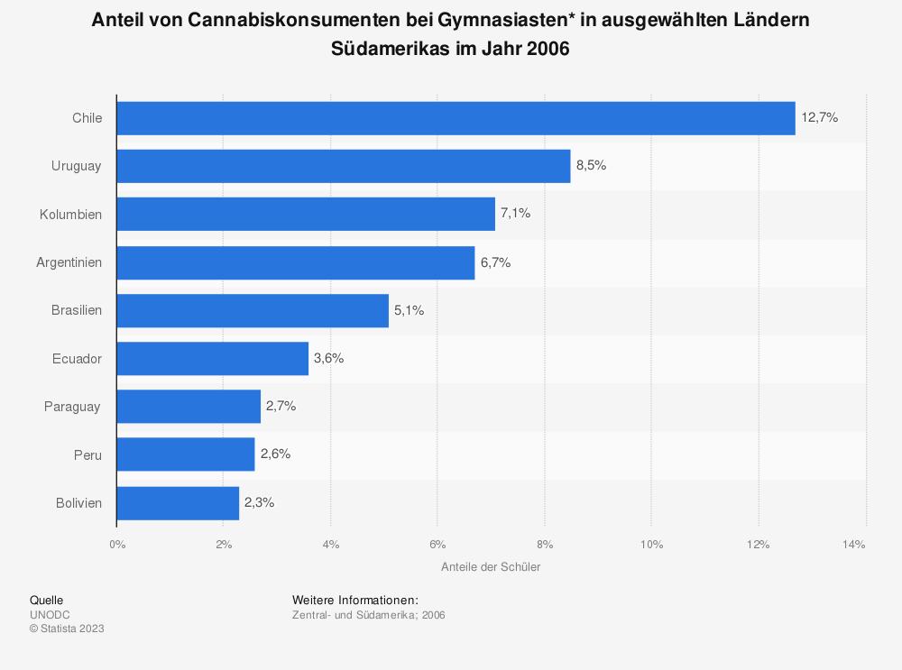 Statistik: Anteil von Cannabiskonsumenten bei Gymnasiasten* in ausgewählten Ländern Südamerikas im Jahr 2006 | Statista