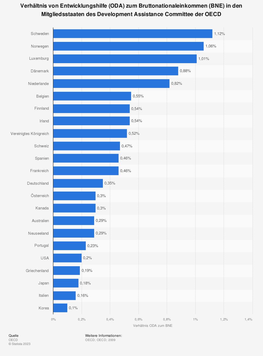 Statistik: Verhältnis von Entwicklungshilfe (ODA) zum Bruttonationaleinkommen (BNE) in den Mitgliedsstaaten des Development Assistance Committee der OECD | Statista