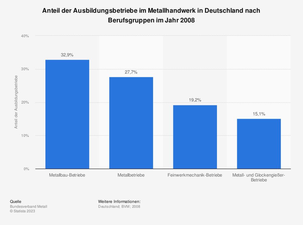 Statistik: Anteil der Ausbildungsbetriebe im Metallhandwerk in Deutschland nach Berufsgruppen im Jahr 2008 | Statista
