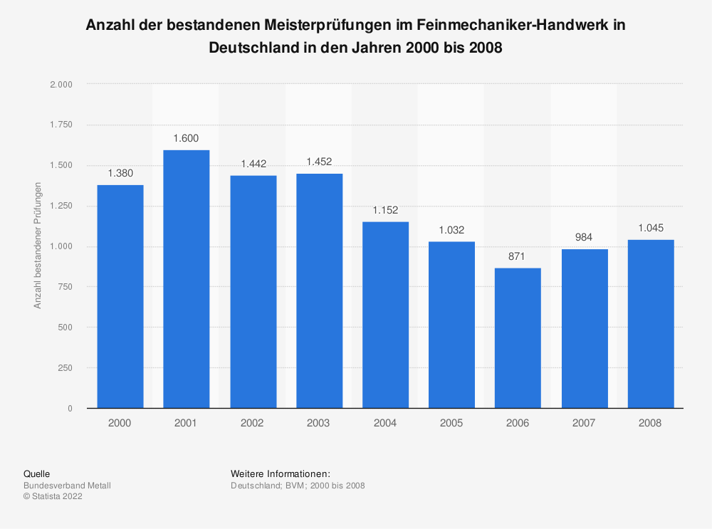 Statistik: Anzahl der bestandenen Meisterprüfungen im Feinmechaniker-Handwerk in Deutschland in den Jahren 2000 bis 2008 | Statista