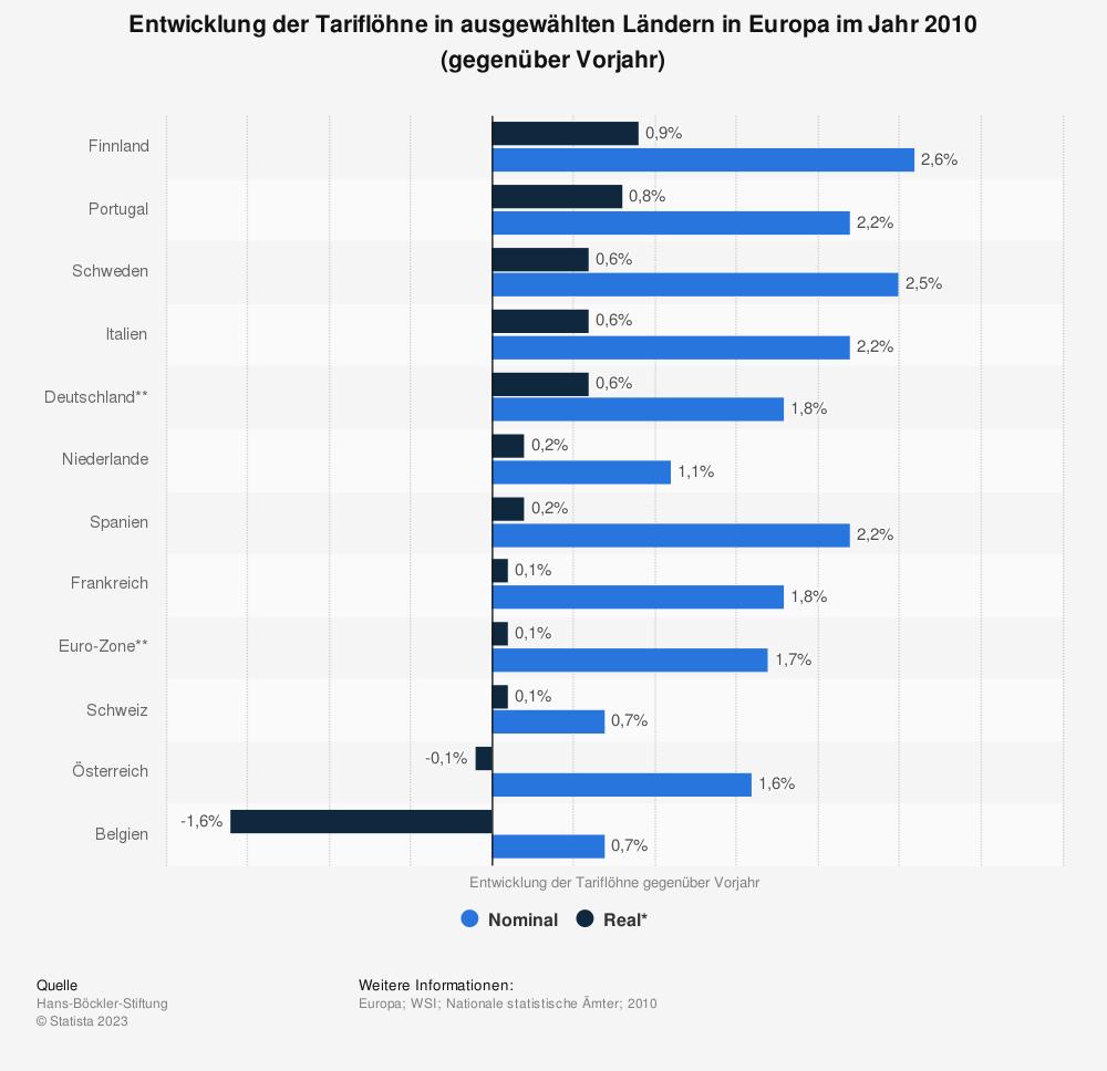 Statistik: Entwicklung der Tariflöhne in ausgewählten Ländern in Europa im Jahr 2010 (gegenüber Vorjahr) | Statista