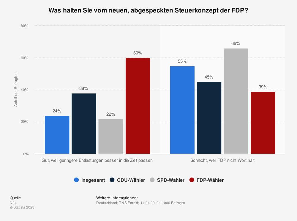 Statistik: Was halten Sie vom neuen, abgespeckten Steuerkonzept der FDP? | Statista