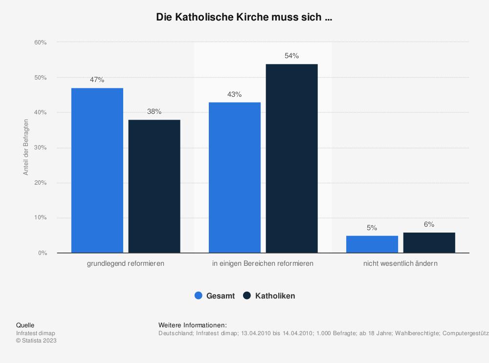 Statistik: Die Katholische Kirche muss sich ... | Statista