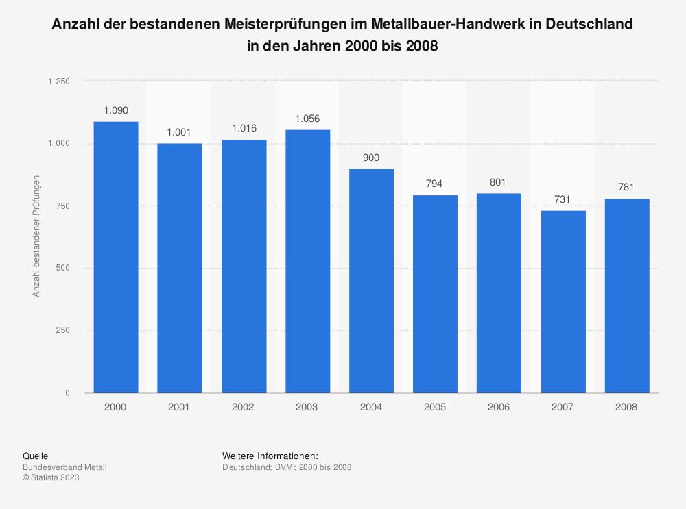 Statistik: Anzahl der bestandenen Meisterprüfungen im Metallbauer-Handwerk in Deutschland in den Jahren 2000 bis 2008 | Statista