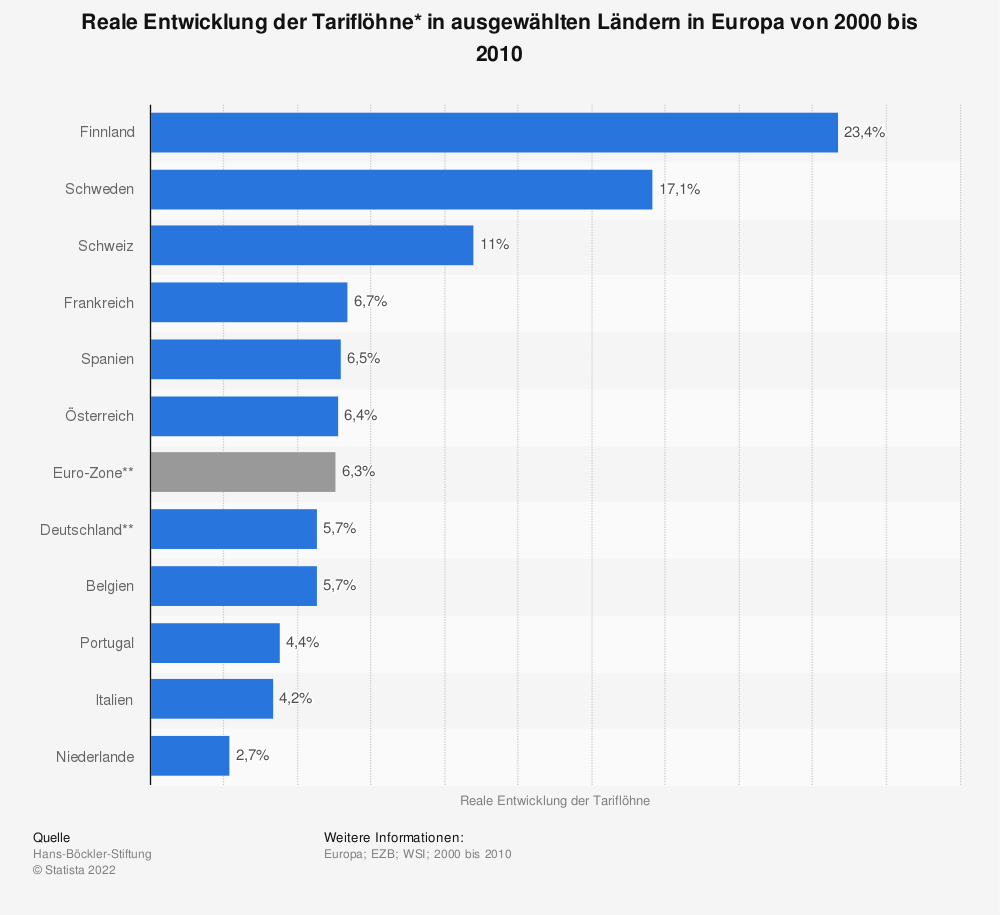 Statistik: Reale Entwicklung der Tariflöhne* in ausgewählten Ländern in Europa von 2000 bis 2010 | Statista