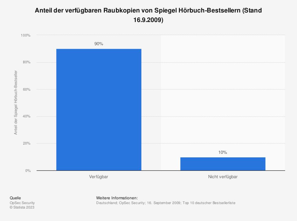 Statistik: Anteil der verfügbaren Raubkopien von Spiegel Hörbuch-Bestsellern (Stand 16.9.2009) | Statista