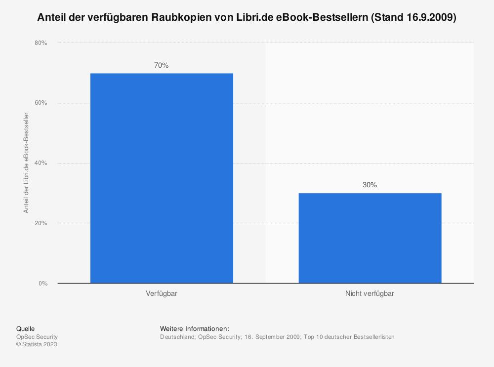 Statistik: Anteil der verfügbaren Raubkopien von Libri.de eBook-Bestsellern (Stand 16.9.2009) | Statista