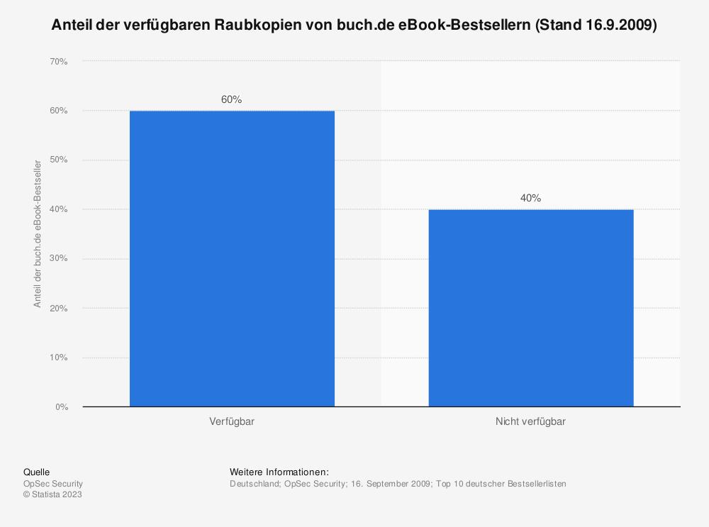 Statistik: Anteil der verfügbaren Raubkopien von buch.de eBook-Bestsellern (Stand 16.9.2009)   Statista