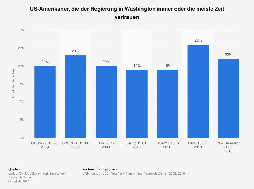 Statistik: US-Amerikaner, die der Regierung in Washington immer oder die meiste Zeit vertrauen  | Statista