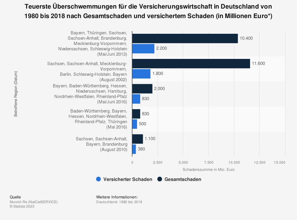Statistik: Teuerste Überschwemmungen für die Versicherungswirtschaft in Deutschland von 1980 bis 2018 nach Gesamtschaden und versichertem Schaden (in Millionen Euro*) | Statista