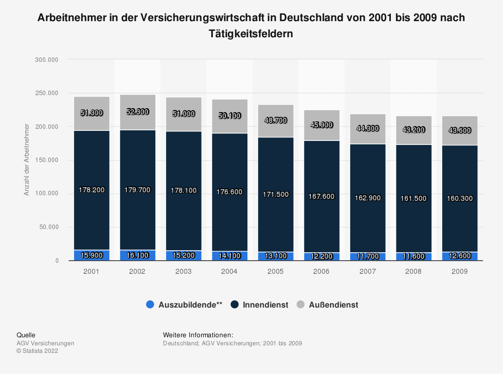 Statistik: Arbeitnehmer in der Versicherungswirtschaft in Deutschland von 2001 bis 2009 nach Tätigkeitsfeldern | Statista