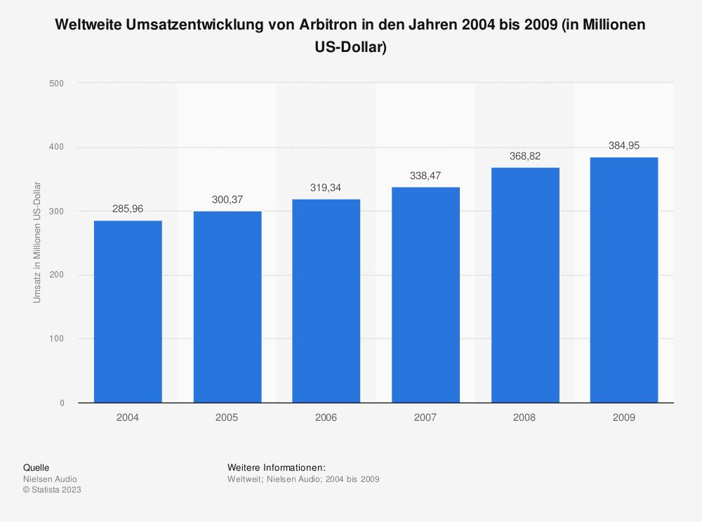 Statistik: Weltweite Umsatzentwicklung von Arbitron in den Jahren 2004 bis 2009 (in Millionen US-Dollar) | Statista