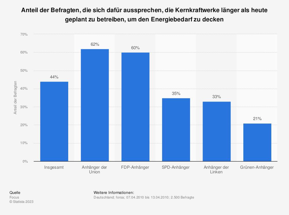 Statistik: Anteil der Befragten, die sich dafür aussprechen, die Kernkraftwerke länger als heute geplant zu betreiben, um den Energiebedarf zu decken | Statista