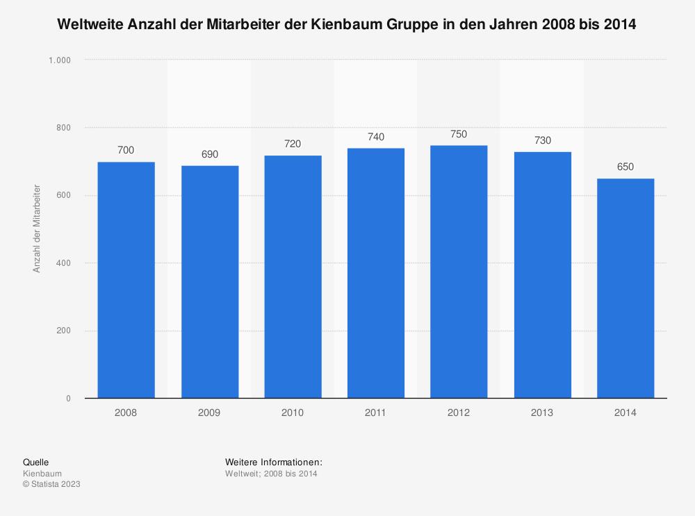 Statistik: Weltweite Anzahl der Mitarbeiter der Kienbaum Gruppe in den Jahren 2008 bis 2014 | Statista