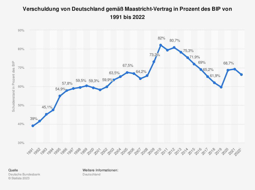 Statistik: Verschuldung von Deutschland gemäß Maastricht-Vertrag in Prozent des BIP von 1991 bis 2018   Statista