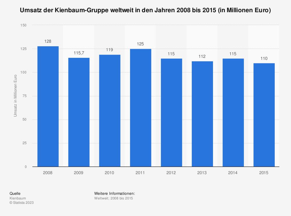Statistik: Umsatz der Kienbaum-Gruppe weltweit in den Jahren 2008 bis 2015 (in Millionen Euro) | Statista