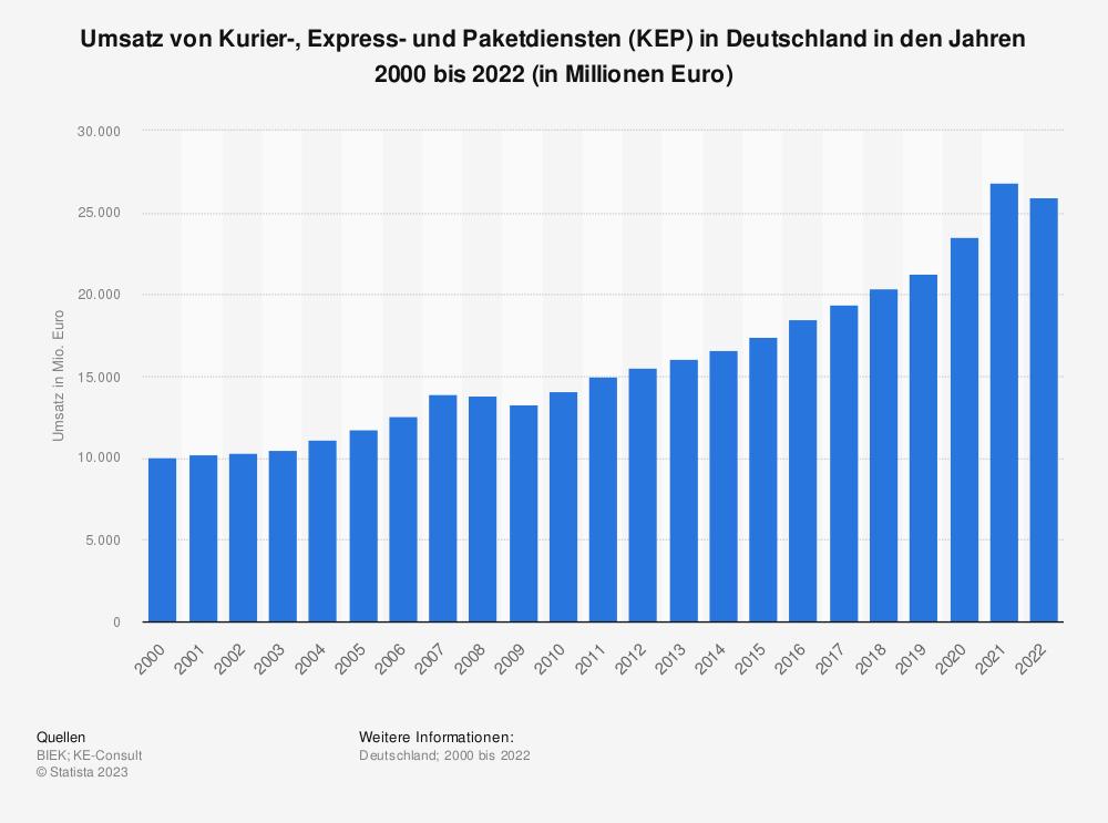 Statistik: Umsatz von Kurier-, Express- und Paketdiensten (KEP) in Deutschland in den Jahren 2000 bis 2017 (in Millionen Euro) | Statista