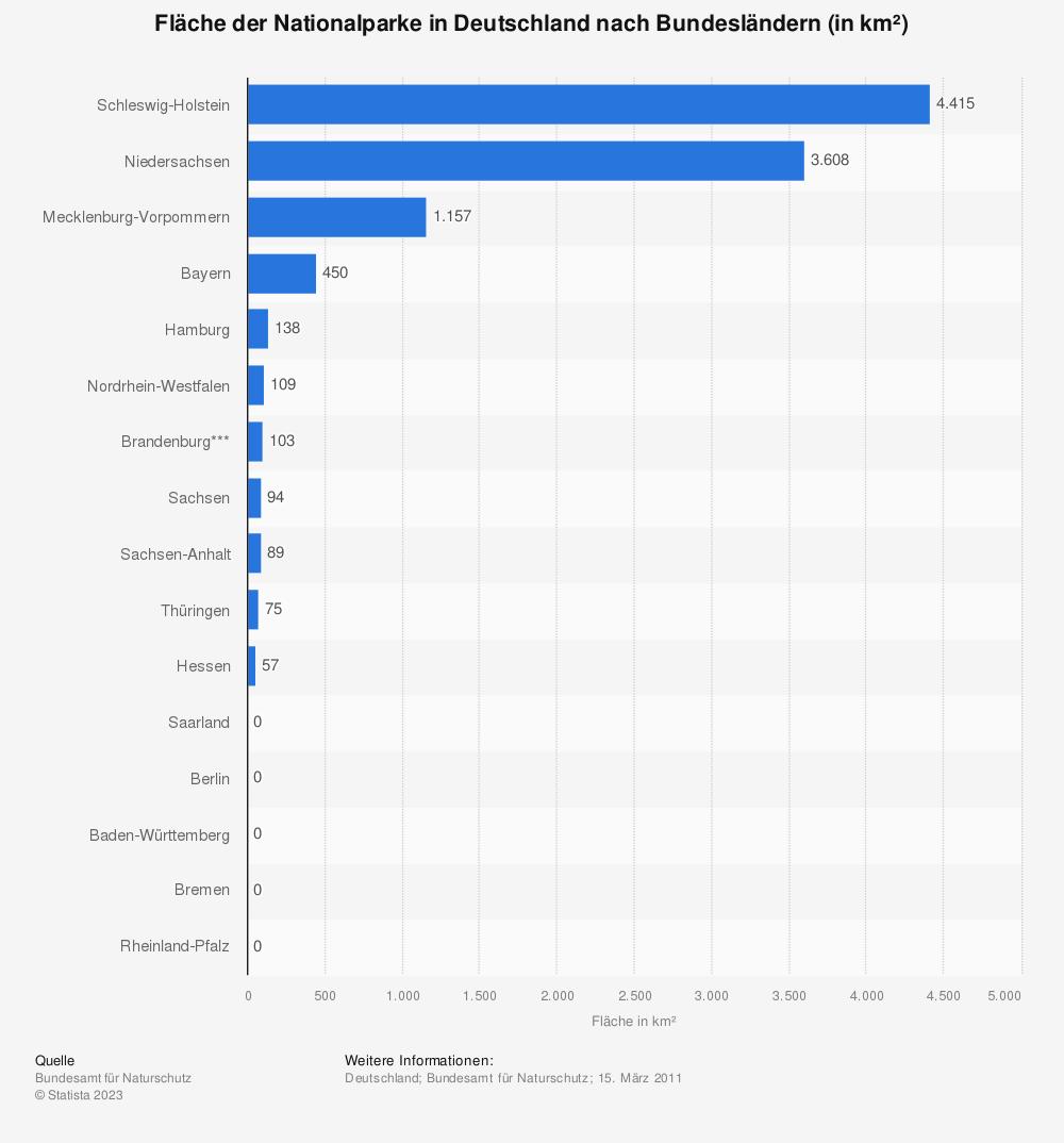 Statistik: Fläche der Nationalparke in Deutschland nach Bundesländern (in km²) | Statista