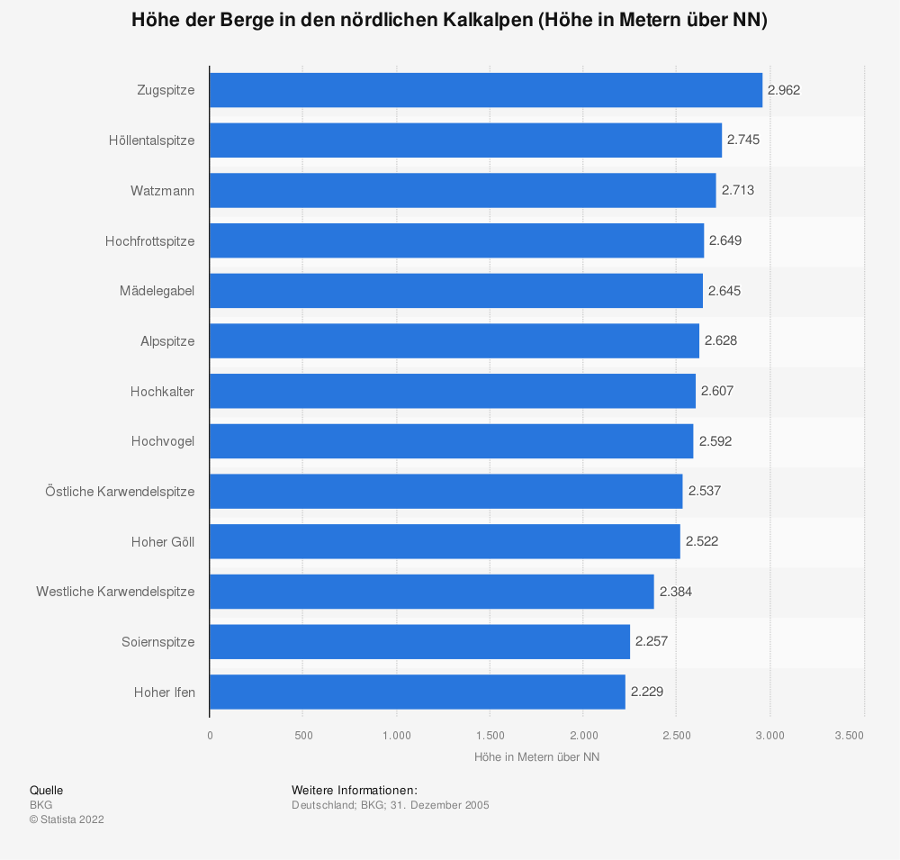 Statistik: Höhe der Berge in den nördlichen Kalkalpen (Höhe in Metern über NN) | Statista