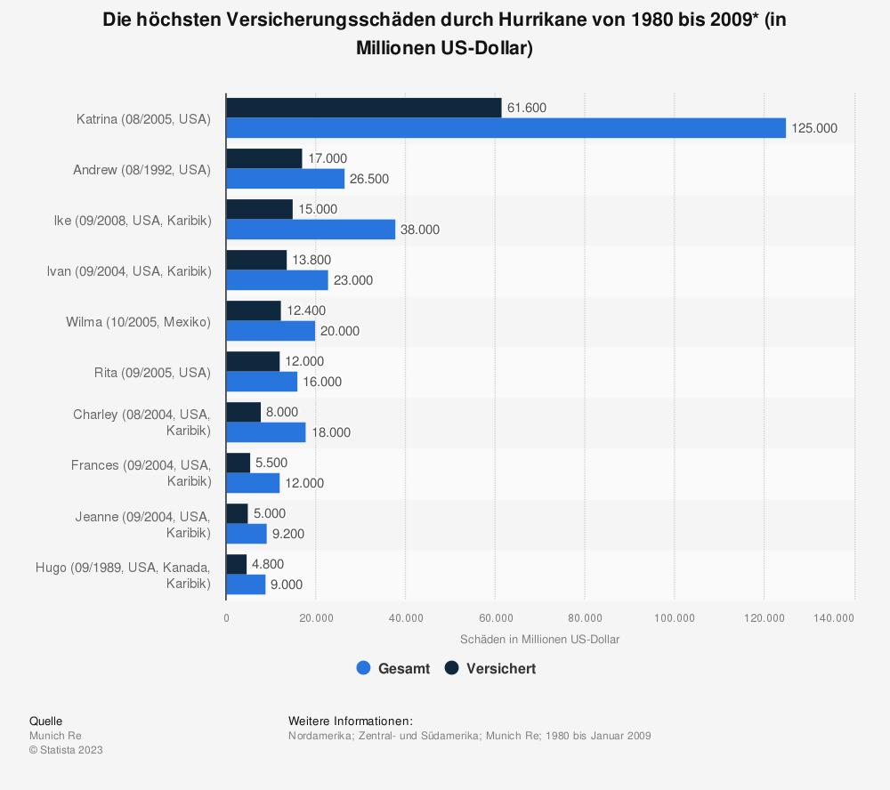 Statistik: Die höchsten Versicherungsschäden durch Hurrikane von 1980 bis 2009* (in Millionen US-Dollar) | Statista