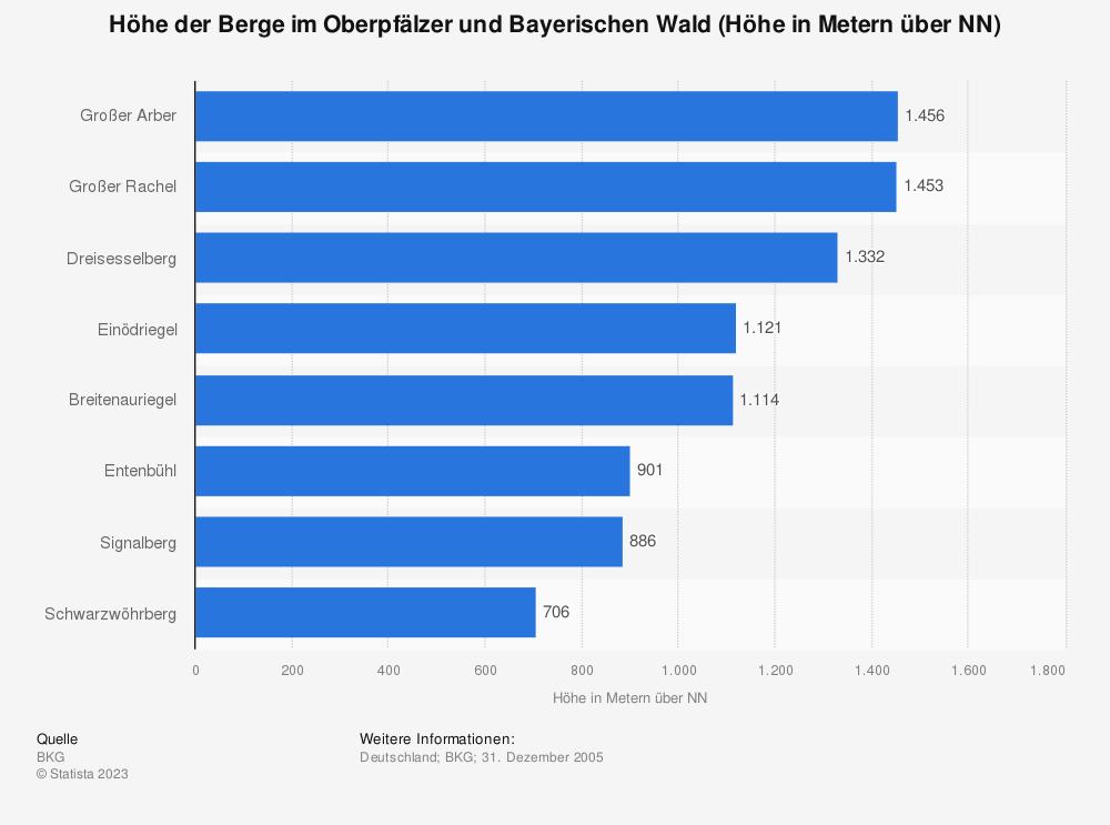 Statistik: Höhe der Berge im Oberpfälzer und Bayerischen Wald (Höhe in Metern über NN) | Statista