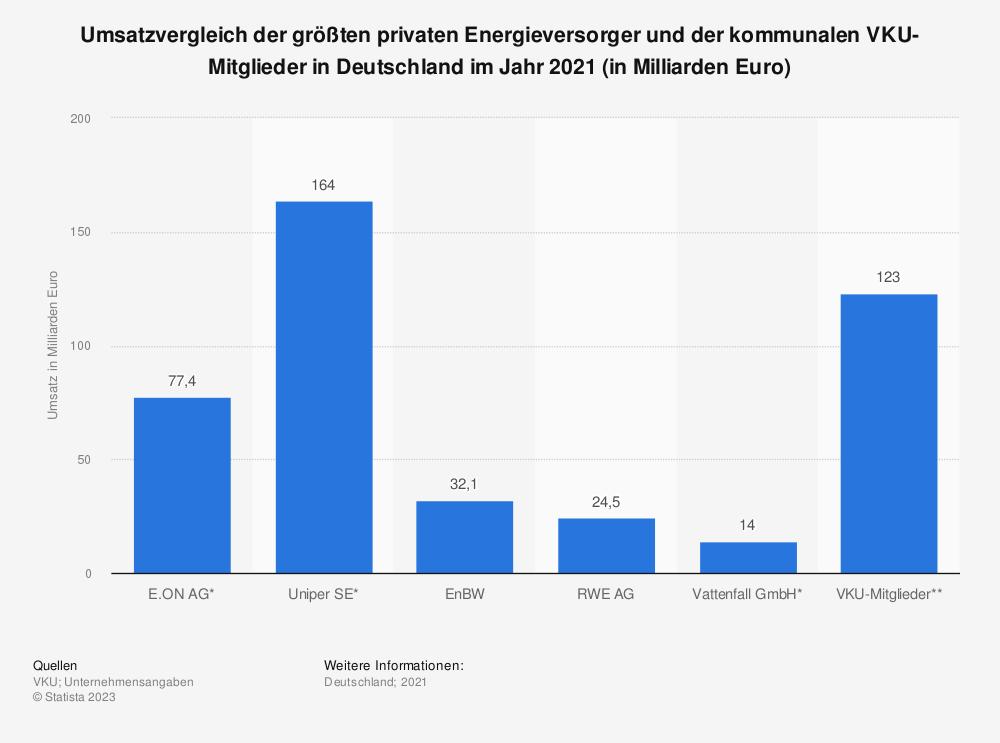 Statistik: Umsatzvergleich der größten privaten Energieversorger und der kommunalen VKU-Mitglieder in Deutschland im Jahr 2019 (in Milliarden Euro) | Statista
