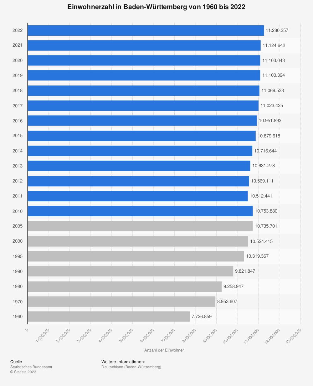Statistik: Einwohnerzahl in Baden-Württemberg von 1960 bis 2018 | Statista