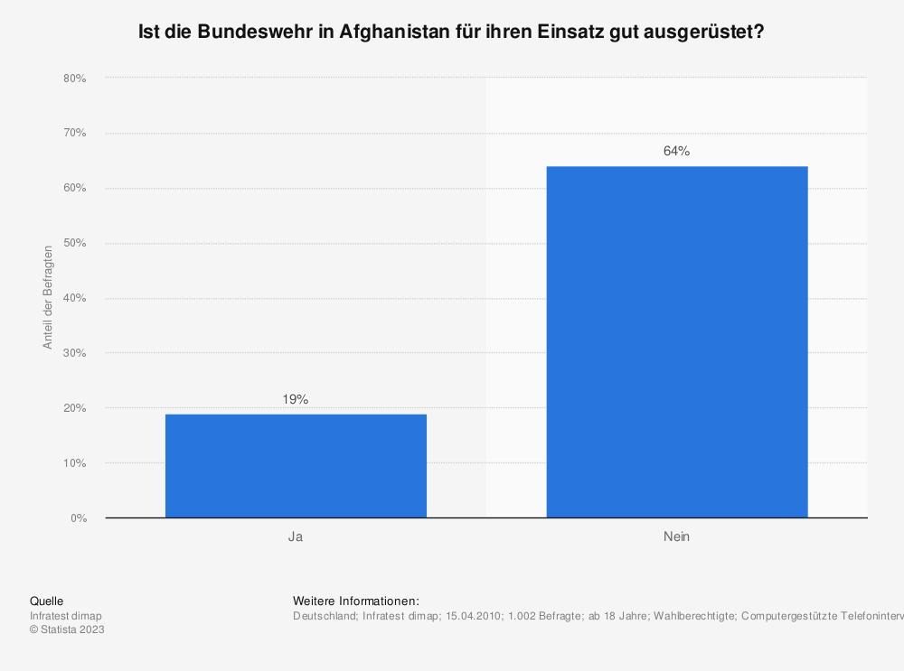 Statistik: Ist die Bundeswehr in Afghanistan für ihren Einsatz gut ausgerüstet? | Statista