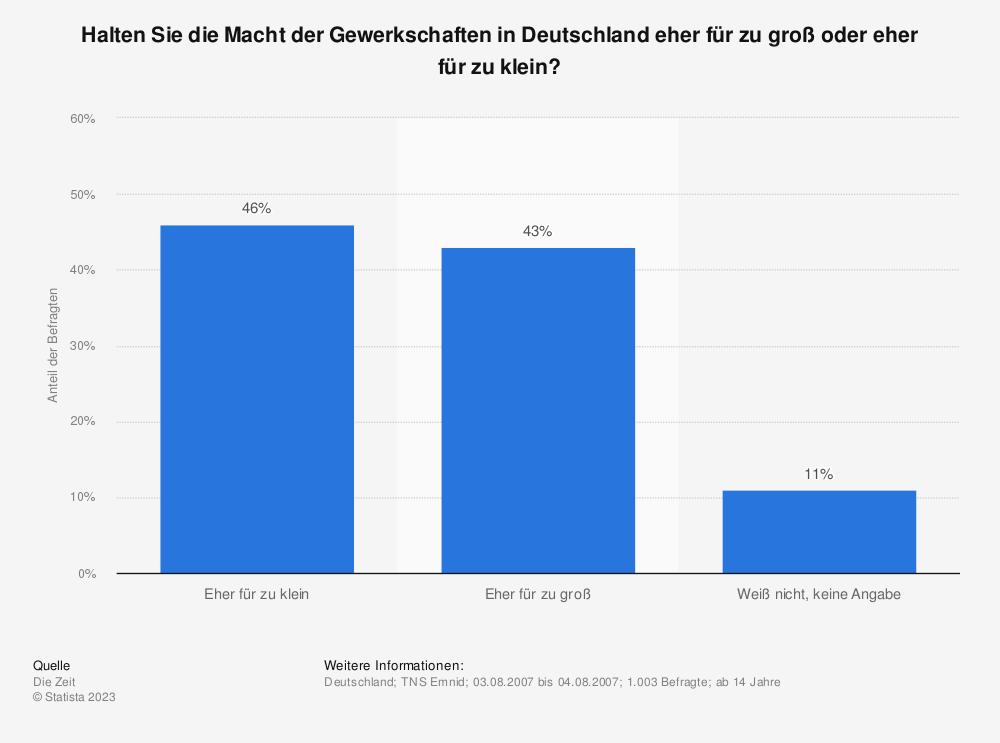 Statistik: Halten Sie die Macht der Gewerkschaften in Deutschland eher für zu groß oder eher für zu klein? | Statista