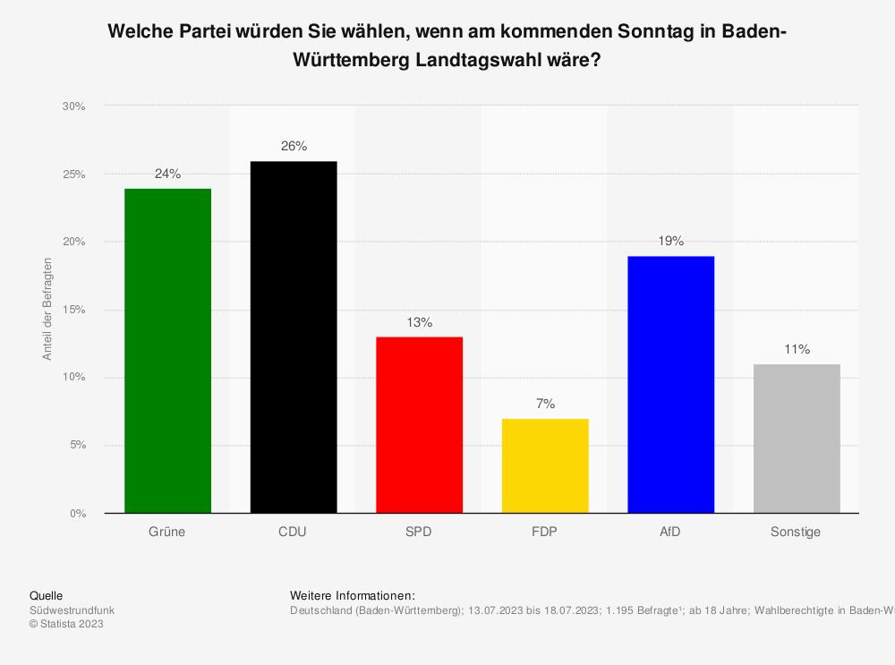 Statistik: Welche Partei würden Sie wählen, wenn am kommenden Sonntag in Baden-Württemberg Landtagswahl wäre? | Statista