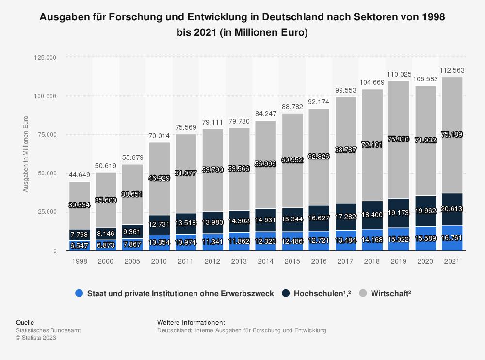Statistik: Ausgaben für Forschung und Entwicklung in Deutschland nach Sektoren von 1998 bis 2019 (in Millionen Euro) | Statista