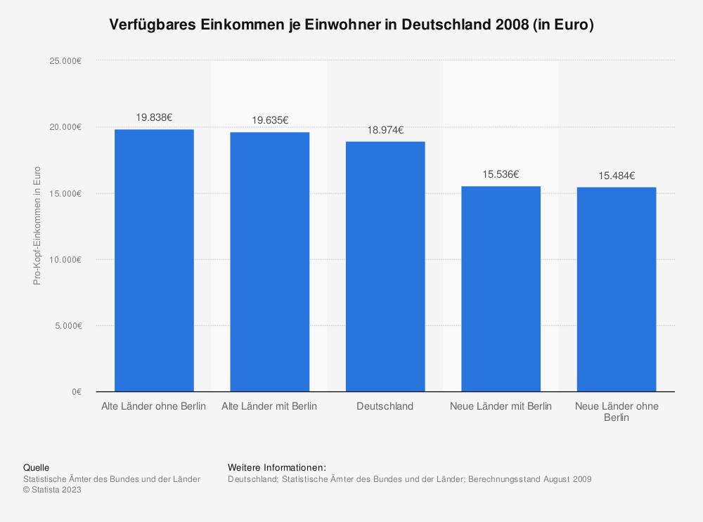 Statistik: Verfügbares Einkommen je Einwohner in Deutschland 2008 (in Euro) | Statista