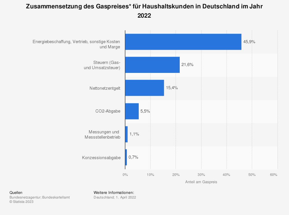 Statistik: Zusammensetzung des Gaspreises* für Haushaltskunden in Deutschland im Jahr 2014 | Statista