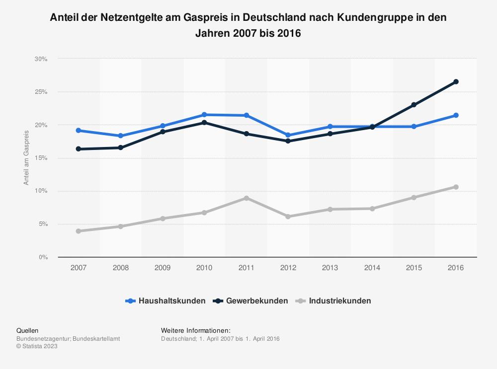 Statistik: Anteil der Netzentgelte am Gaspreis in Deutschland nach Kundengruppe in den Jahren 2007 bis 2016 | Statista