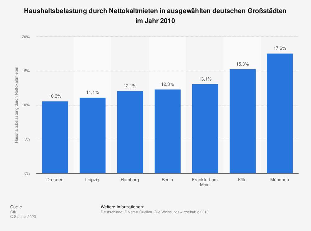 Statistik: Haushaltsbelastung durch Nettokaltmieten in ausgewählten deutschen Großstädten im Jahr 2010 | Statista