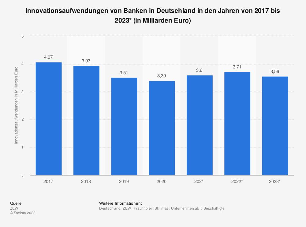 Statistik: Innovationsaufwendungen von Banken in Deutschland in den Jahren von 2017 bis 2019* (in Milliarden Euro) | Statista