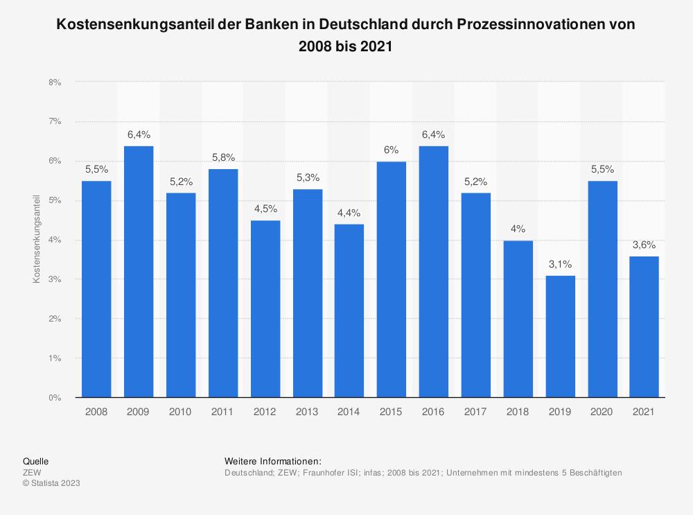 Statistik: Kostensenkungsanteil der Banken in Deutschland durch Prozessinnovationen von 2008 bis 2018 | Statista