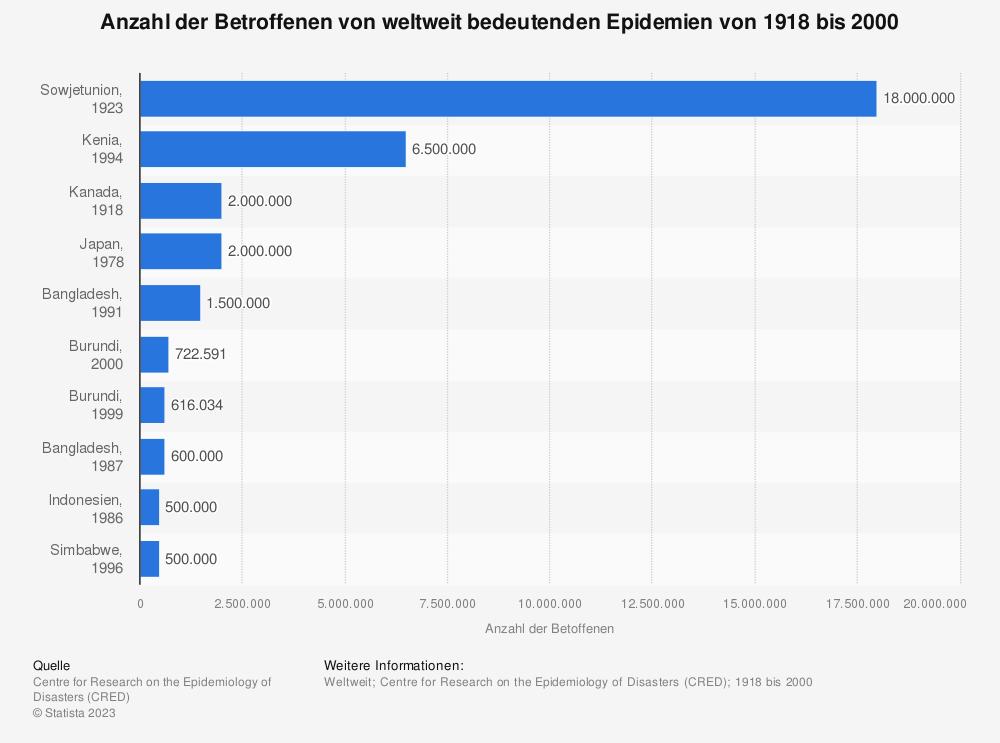 Statistik: Anzahl der Betroffenen von weltweit bedeutenden Epidemien von 1918 bis 2000 | Statista