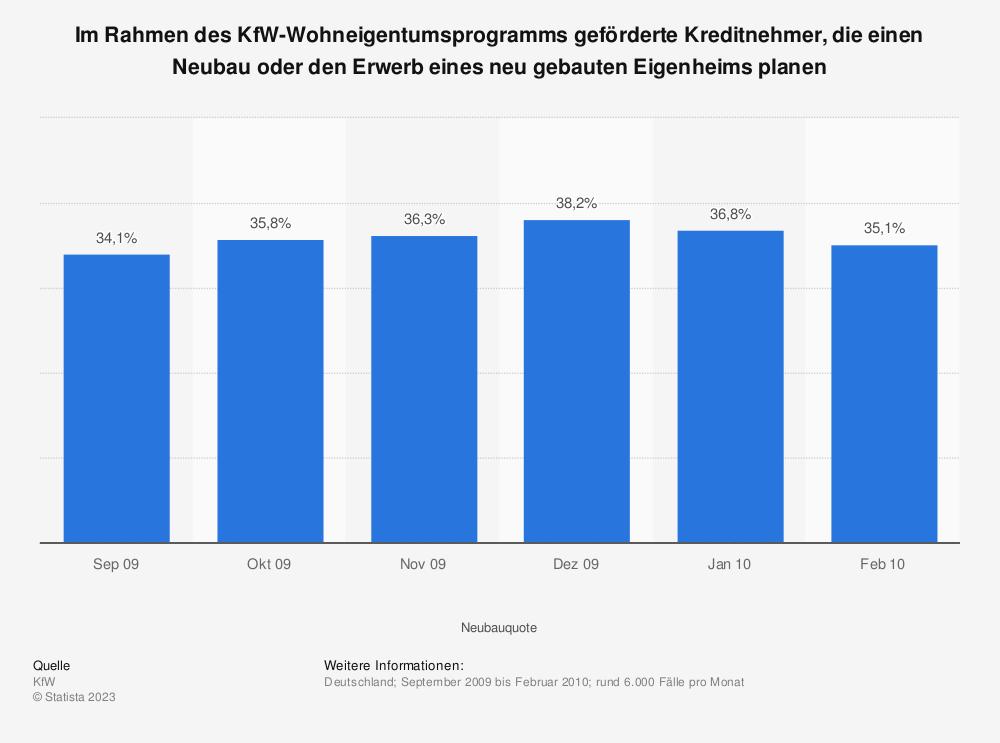 Statistik: Im Rahmen des KfW-Wohneigentumsprogramms geförderte Kreditnehmer, die einen Neubau oder den Erwerb eines neu gebauten Eigenheims planen | Statista