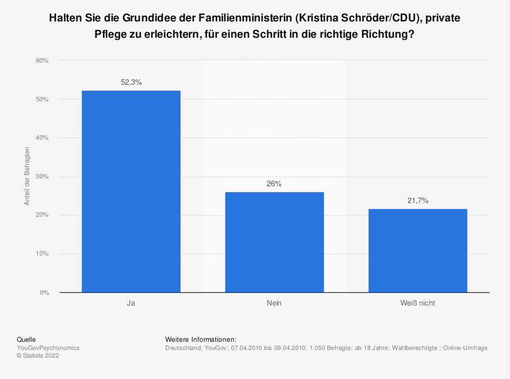 Statistik: Halten Sie die Grundidee der Familienministerin (Kristina Schröder/CDU), private Pflege zu erleichtern, für einen Schritt in die richtige Richtung? | Statista
