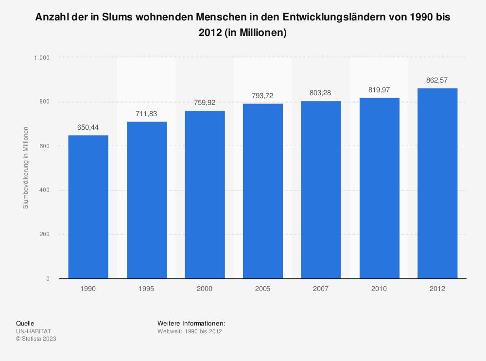 Statistik: Anzahl der in Slums wohnenden Menschen in den Entwicklungsländern von 1990 bis 2012 (in Millionen) | Statista