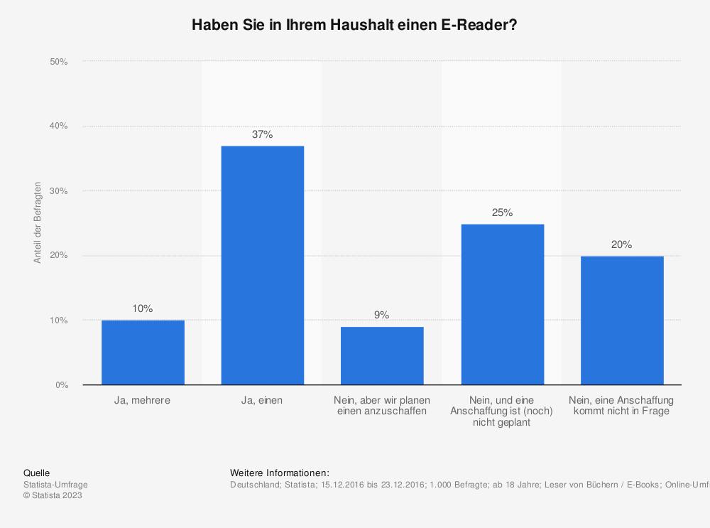 Statistik: Haben Sie in Ihrem Haushalt einen E-Reader? | Statista