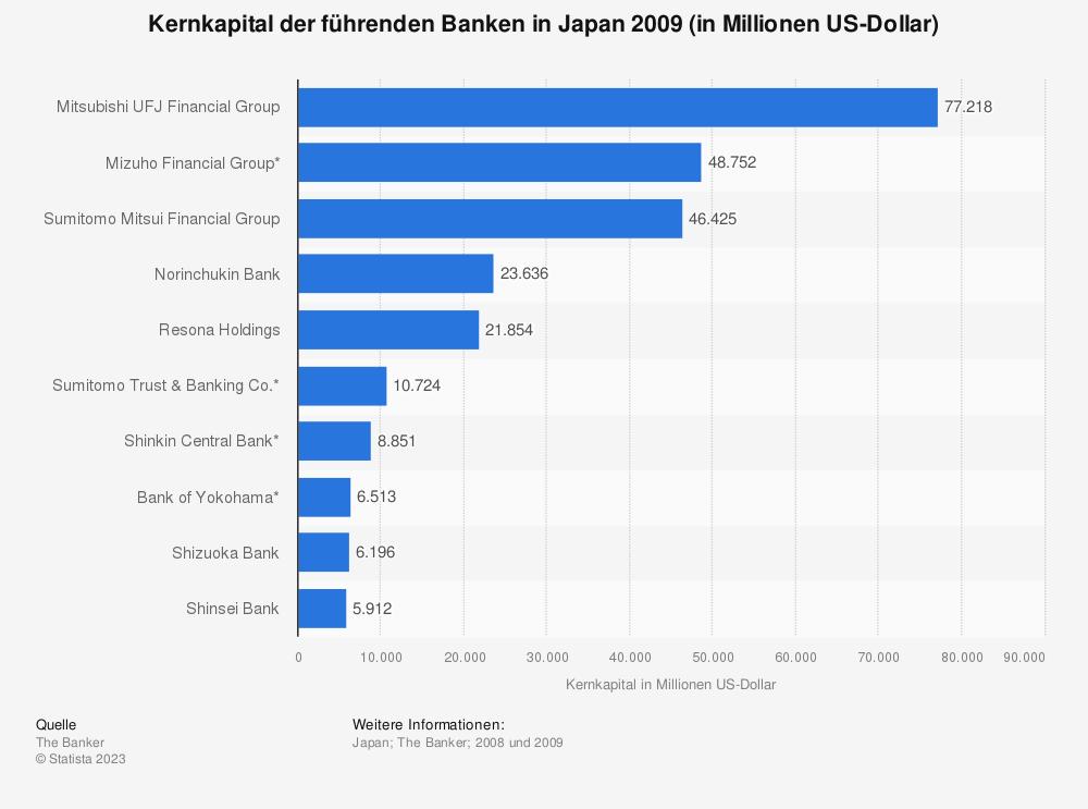 Statistik: Kernkapital der führenden Banken in Japan 2009 (in Millionen US-Dollar) | Statista