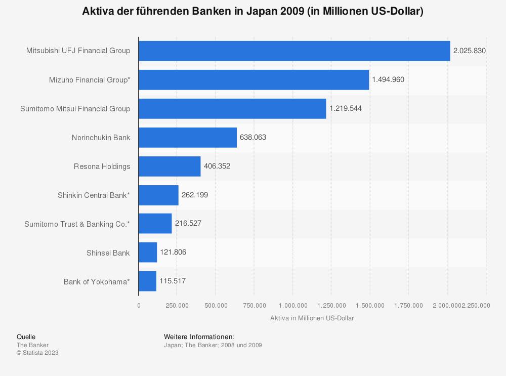 Statistik: Aktiva der führenden Banken in Japan 2009 (in Millionen US-Dollar) | Statista